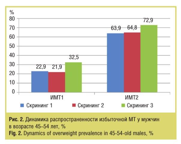 Динамика распространенности избыточной МТ у мужчин в 45-54