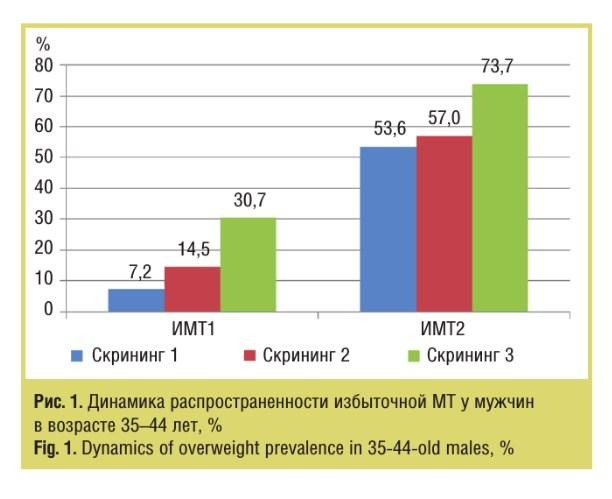 Динамика распространенности избыточной МТ у мужчин в возрасте 35–44 лет, %