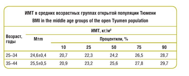ИМТ в средних возрастных группах открытой популяции Тюмени
